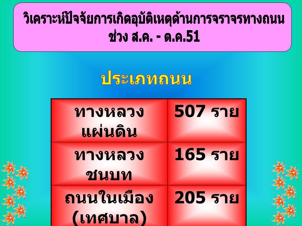 ทางหลวง แผ่นดิน 507 ราย ทางหลวง ชนบท 165 ราย ถนนในเมือง ( เทศบาล ) 205 ราย ถนน อบต./ หมู่บ้าน 50 ราย