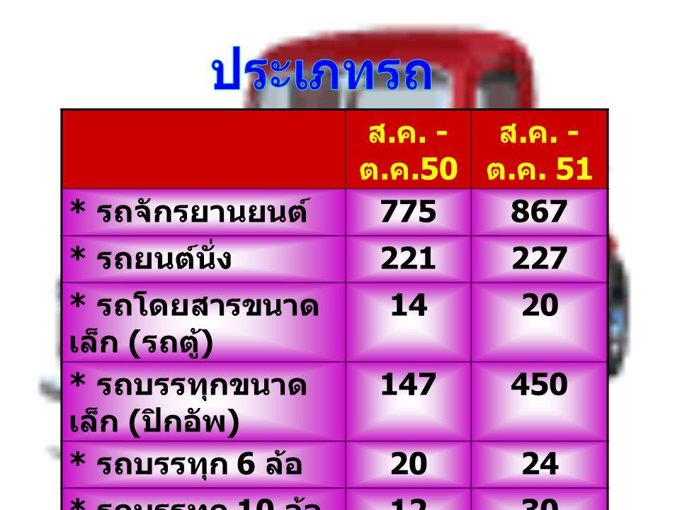 ทางตรง 513 ราย ทางโค้ง 117 ราย ทางแยก 213 ราย ทางคนข้าม 1 ราย ถนนที่มีสิ่ง กีดขวาง 6 ราย