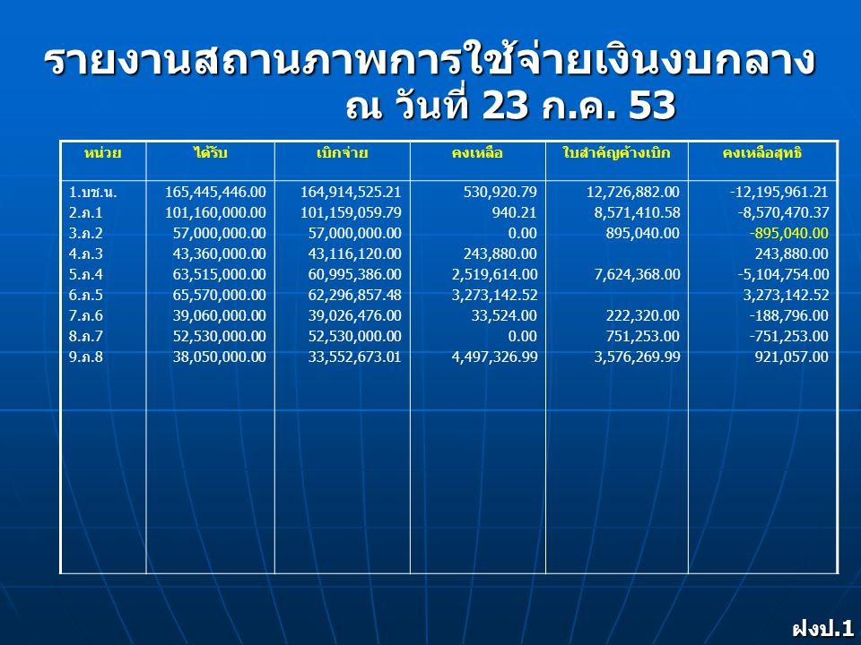 รายงานสถานภาพการใช้จ่ายเงินงบกลาง ฝงป.1 งป.