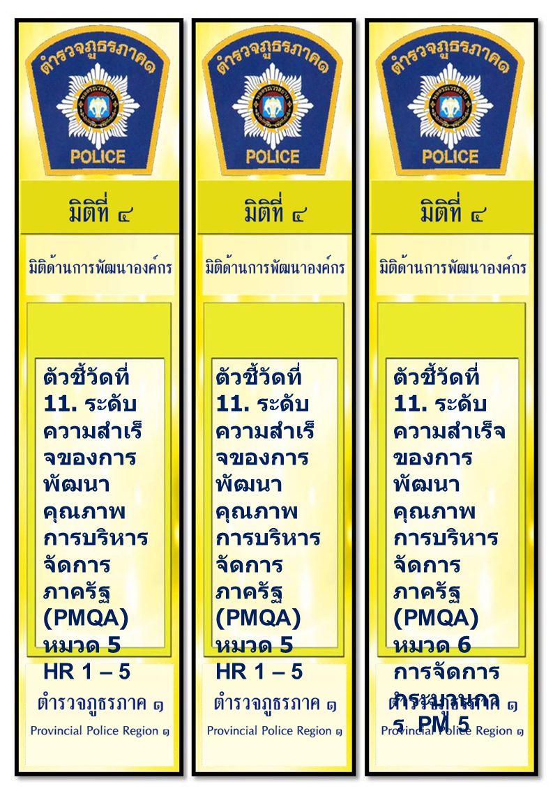 ตัวชี้วัดที่ 11. ระดับ ความสำเร็จ ของการ พัฒนา คุณภาพ การบริหาร จัดการ ภาครัฐ (PMQA) หมวด 6 การจัดการ กระบวนกา ร PM 5