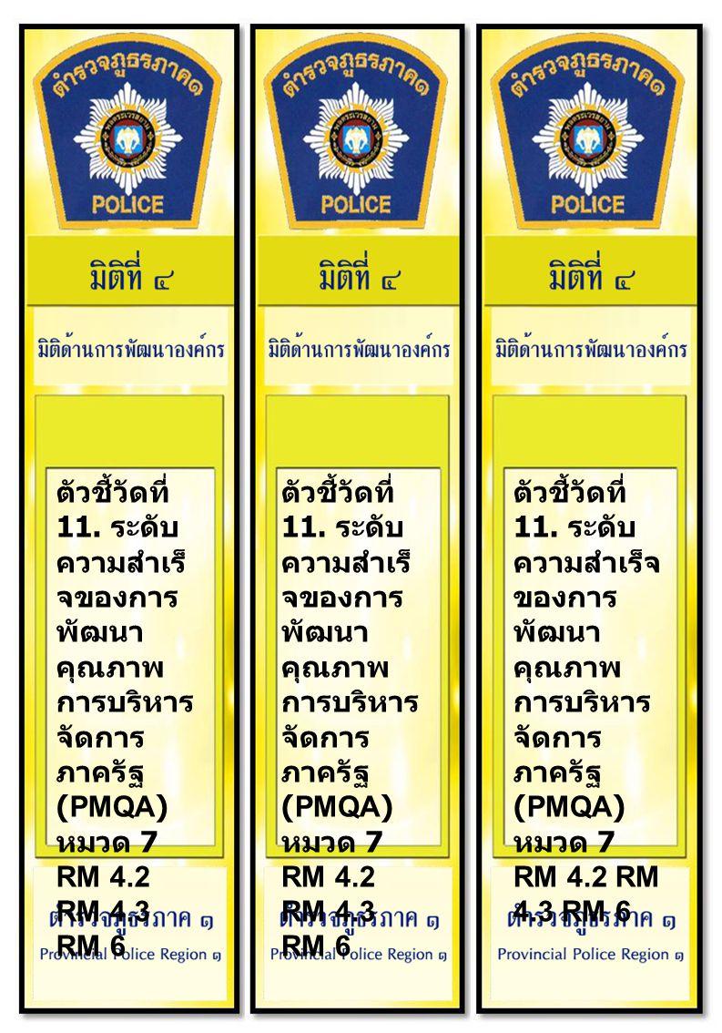 ตัวชี้วัดที่ 11. ระดับ ความสำเร็ จของการ พัฒนา คุณภาพ การบริหาร จัดการ ภาครัฐ (PMQA) หมวด 7 RM 4.2 RM 4.3 RM 6