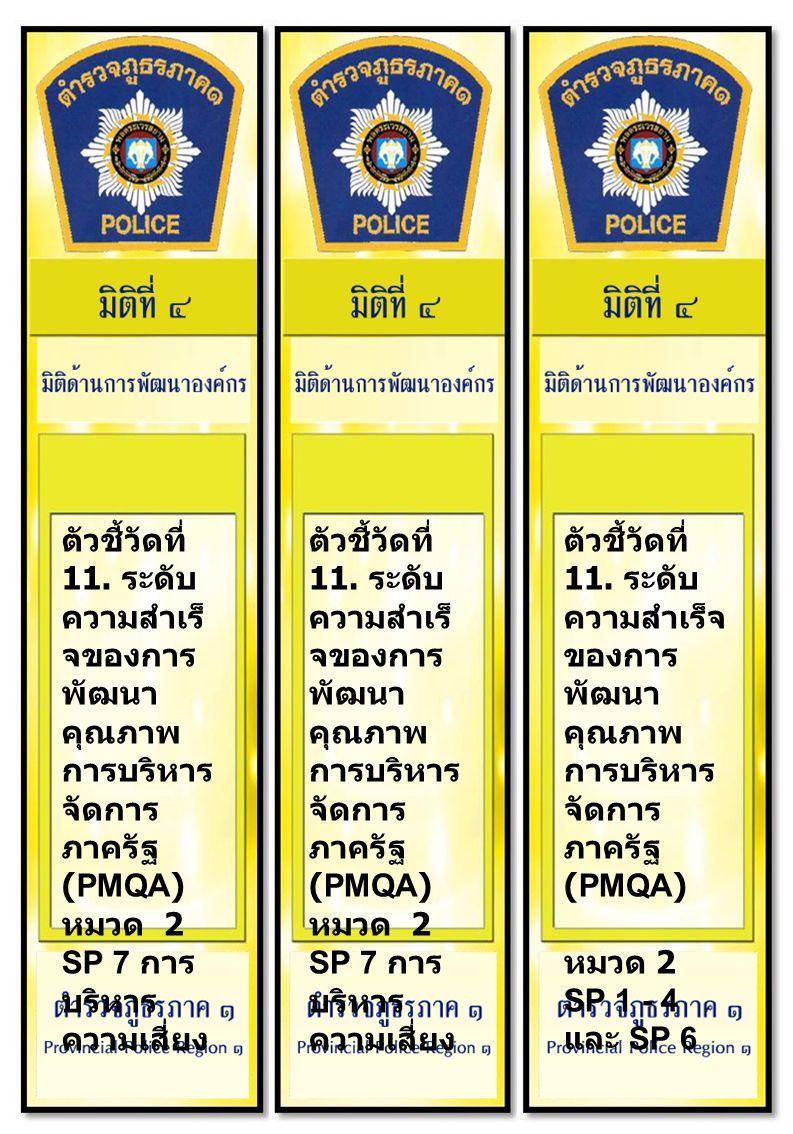ตัวชี้วัดที่ 11. ระดับ ความสำเร็ จของการ พัฒนา คุณภาพ การบริหาร จัดการ ภาครัฐ (PMQA) หมวด 2 SP 7 การ บริหาร ความเสี่ยง ตัวชี้วัดที่ 11. ระดับ ความสำเร
