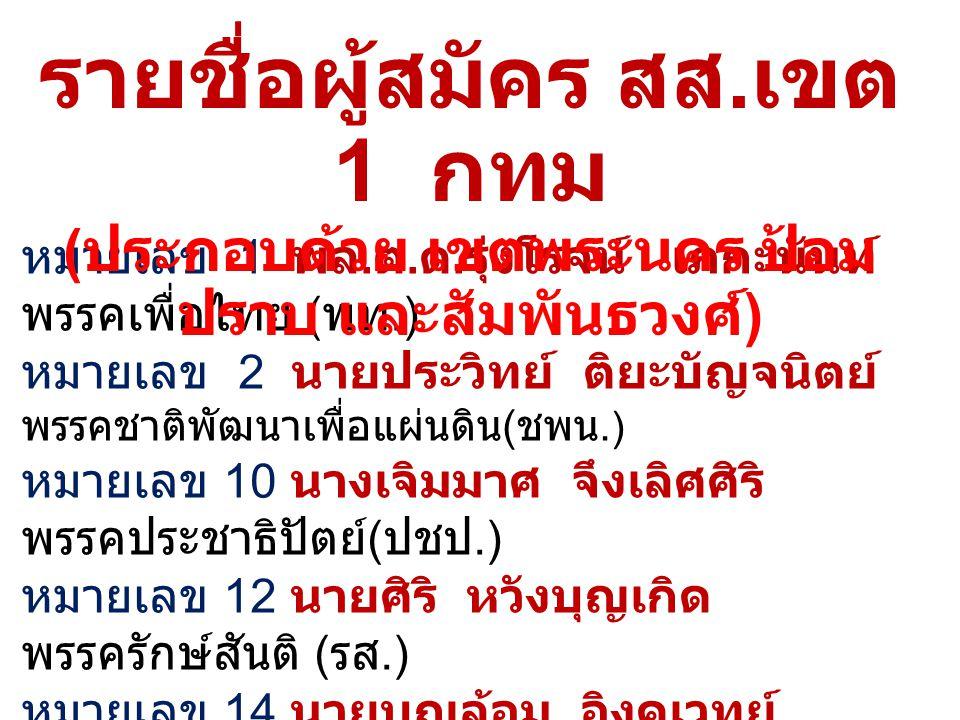 หมายเลข 1 พล. ต. ต. รุ่งโรจน์ เภกะนันท์ พรรคเพื่อไทย ( พท.) หมายเลข 2 นายประวิทย์ ติยะบัญจนิตย์ พรรคชาติพัฒนาเพื่อแผ่นดิน ( ชพน. ) หมายเลข 10 นางเจิมม