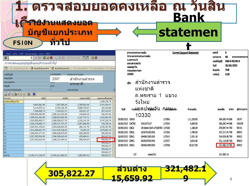 1. ตรวจสอบยอดคงเหลือ ณ วันสิ้น เดือน 9/19/2014 9 รายงานแสดงยอด บัญชีแยกประเภท ทั่วไป Bank statemen t FS10N 321,482.1 9 305,822.27 ส่วนต่าง 15,659.92 ส
