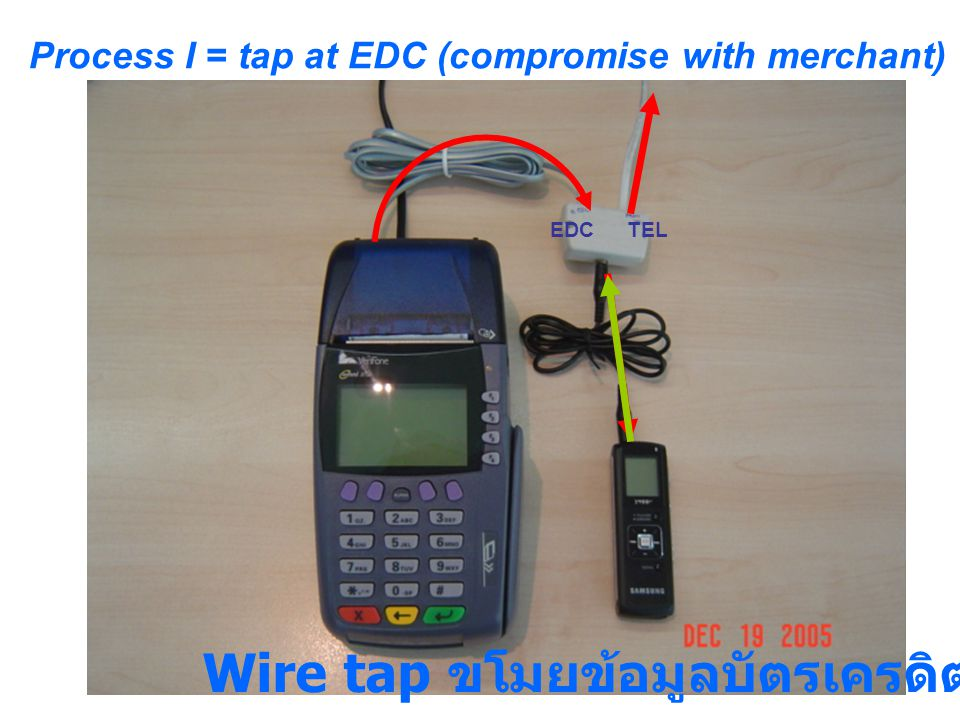TELEDC Process I = tap at EDC (compromise with merchant) Wire tap ขโมยข้อมูลบัตรเครดิต