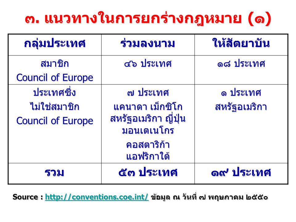กระทำความผิดตามพระราชบัญญัตินี้นอก ราชอาณาจักร มาตรา ๑๗ ผู้ใดกระทำความผิดตาม พระราชบัญญัตินี้นอกราชอาณาจักรและ (๑) ผู้กระทำความผิดนั้นเป็นคนไทย และ รัฐบาลแห่งประเทศที่ความผิดได้เกิดขึ้น หรือผู้เสียหายได้ร้องขอให้ลงโทษ หรือ (๒) ผู้กระทำความผิดนั้นเป็นคนต่างด้าว และ รัฐบาลไทยหรือคนไทยเป็นผู้เสียหายและ ผู้เสียหายได้ร้องขอให้ลงโทษ จะต้องรับโทษภายในราชอาณาจักร