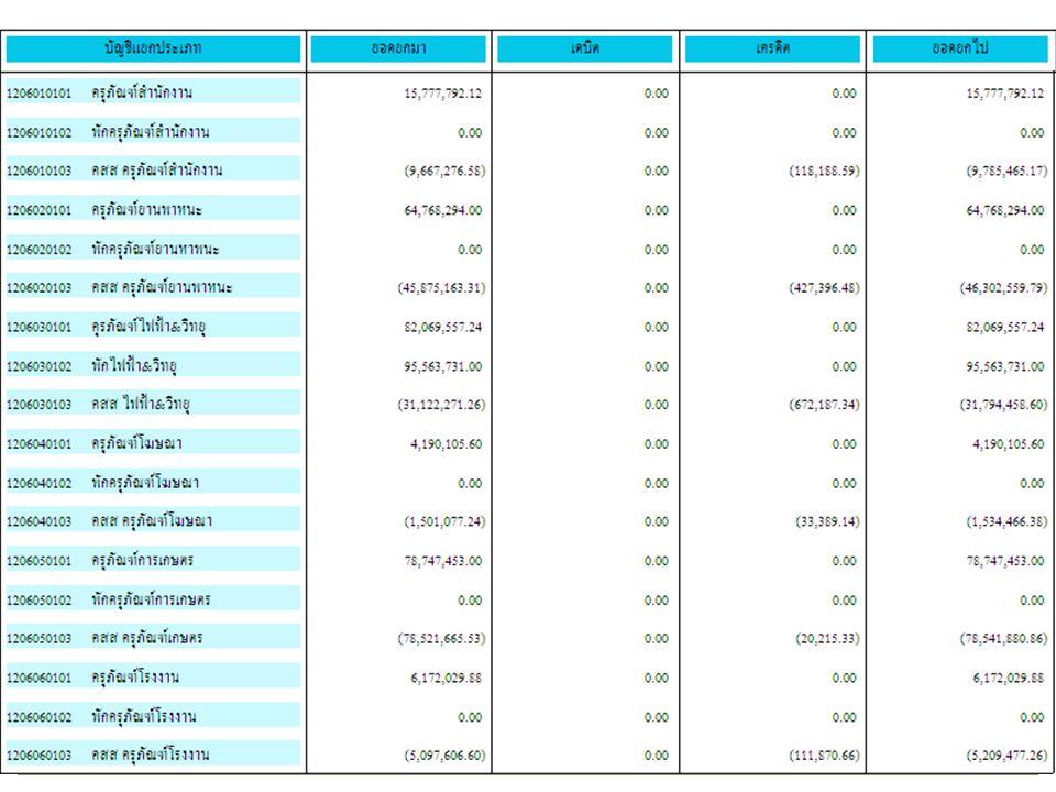 ตัวอย่าง 2) 30 กันยายน 2554 26 เงิน งบประมาณ แหล่งของเงิน YY 1 * เงินฝากคลัง แหล่งของ เงิน YY 2* เงินฝากธนาคาร พาณิชย์ แหล่งของเงิน YY 3*