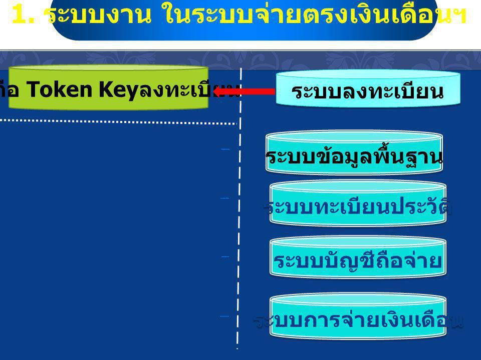 การเข้าใช้งาน การเข้าใช้งาน ด้วย Token Key -- Token Key สำหรับบันทึกคำสั่ง ( ปรับปรุง ข้อมูล ) - Token Key สำหรับประมวลผล การเข้าถึงข้อมูล - การเข้าถึงข้อมูล ระบบกำหนดการเข้าถึงได้ 5 ระดับ กำหนดสิทธิ.ppt กำหนดสิทธิ.ppt เทียบตามโครงสร้าง ตร.
