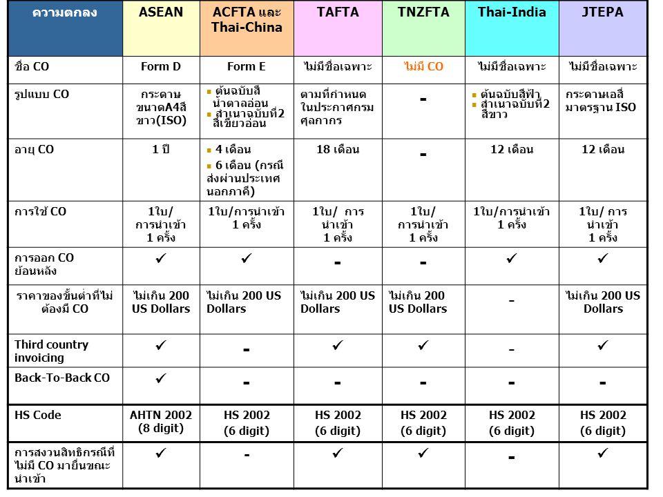 ความตกลงASEANACFTA และ Thai-China TAFTATNZFTAThai-IndiaJTEPA ชื่อ COForm DForm Eไม่มีชื่อเฉพาะไม่มี COไม่มีชื่อเฉพาะ รูปแบบ COกระดาษ ขนาดA4สี ขาว(ISO)