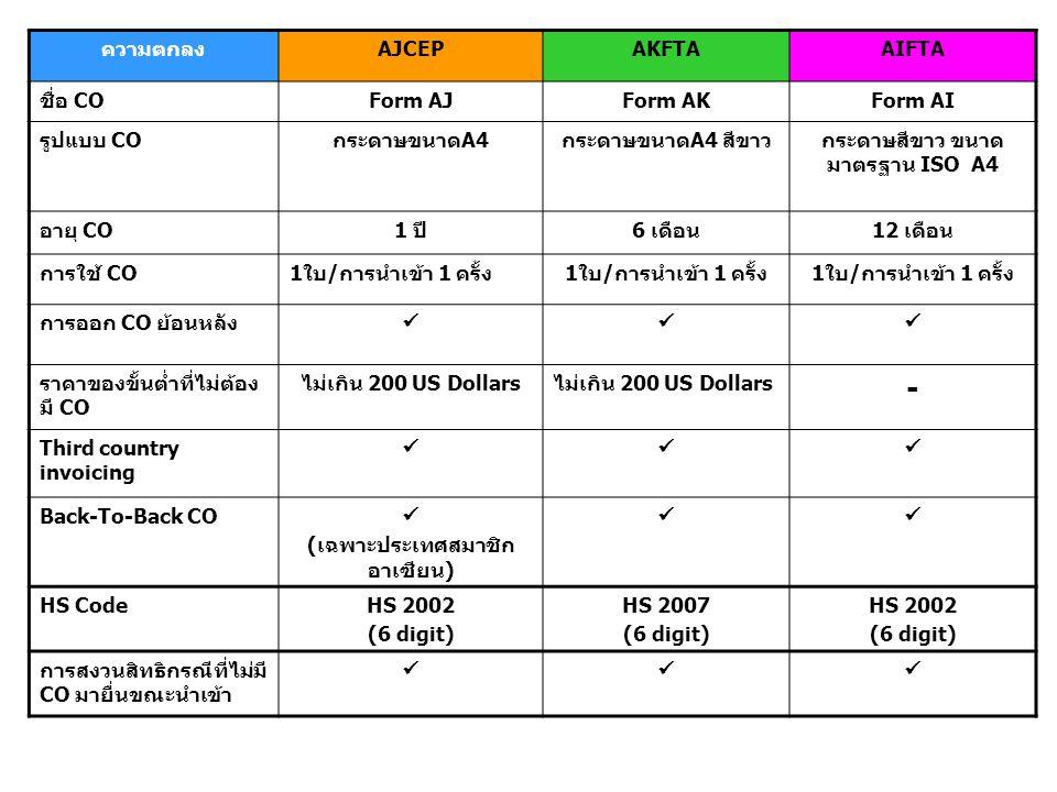 ความตกลงAJCEPAKFTAAIFTA ชื่อ COForm AJForm AKForm AI รูปแบบ COกระดาษขนาดA4กระดาษขนาดA4 สีขาวกระดาษสีขาว ขนาด มาตรฐาน ISO A4 อายุ CO1 ปี6 เดือน12 เดือน