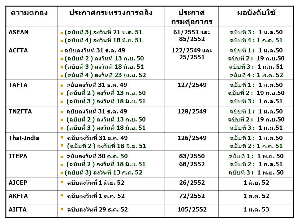 ความตกลงประกาศกระทรวงการคลังประกาศ กรมศุลกากร ผลบังคับใช้ ASEAN (ฉบับที่ 3) ลงวันที่ 21 ม.ค. 51 (ฉบับที่ 4) ลงวันที่ 18 มิ.ย. 51 61/2551 และ 85/2552 ฉ