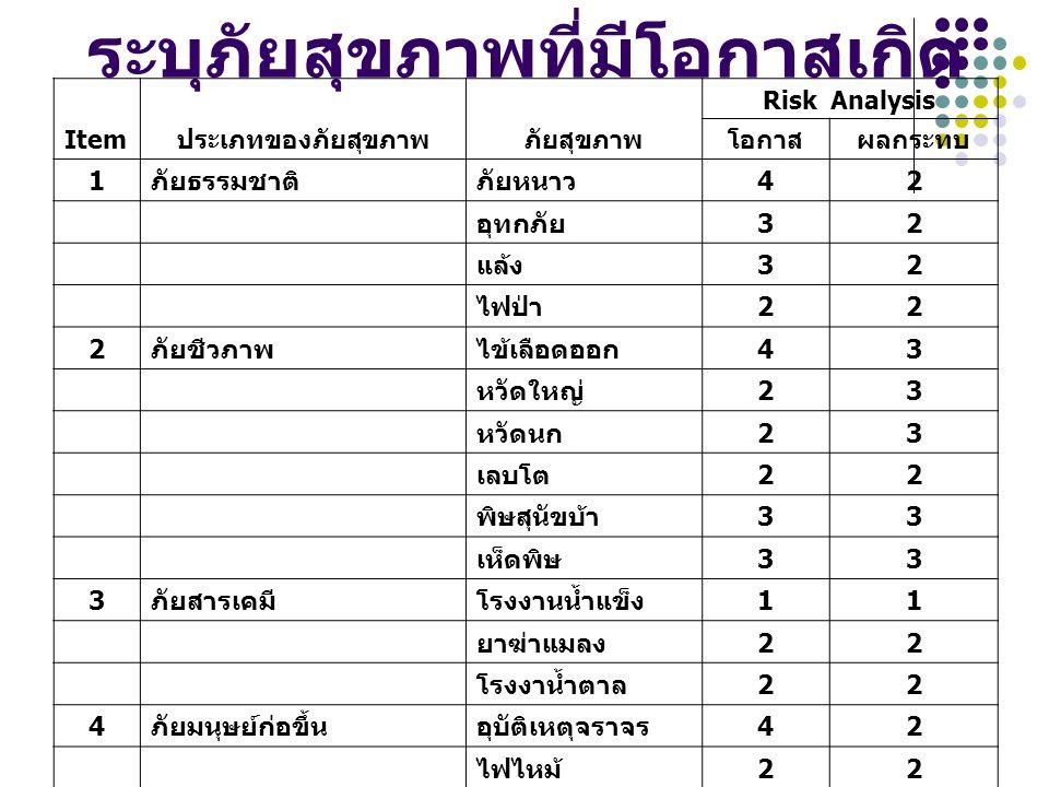 Risk Martrix Table 4.14.2 ภัยหนาว อุบัติเหตุ 4.3 ไข้เลือดออก 4.4 3.13.2 อุทกภัย ภัยแล้ง 3.3 พิษสุนัขบ้า เห็ดพิษ 3.4 2.12.2 ไฟป่า เลบโต ยาฆ่าแมลง ไฟไหม้ โรงงานน้ำตาล 2.3 หวัดใหญ่ หวัดนก 2.4 1.1 โรงน้ำแข็ง 1.21.31.4