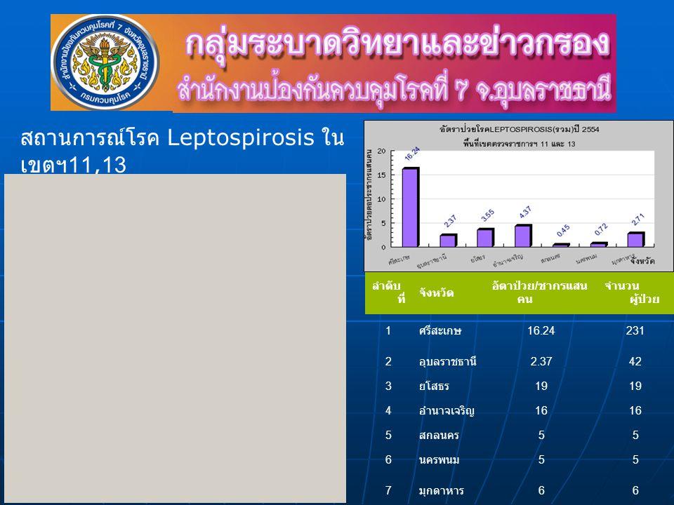 ลำดับ ที่ จังหวัด อัตาป่วย / ชากรแสน คน จำนวน ผู้ป่วย 1 ศรีสะเกษ 16.24231 2 อุบลราชธานี 2.3742 3 ยโสธร 19 4 อำนาจเจริญ 16 5 สกลนคร 55 6 นครพนม 55 7 มุกดาหาร 66 สถานการณ์โรค Leptospirosis ใน เขตฯ 11,13 ณ วันที่ 18 ต.