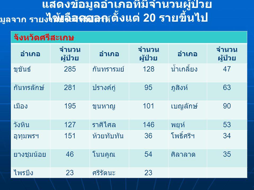 แสดงข้อมูลอำเภอที่มีจำนวนผู้ป่วย ไข้เลือดออก ตั้งแต่ 20 รายขึ้นไป จังหวัดศรีสะเกษ อำเภอ จำนวน ผู้ป่วย อำเภอ จำนวน ผู้ป่วย อำเภอ จำนวน ผู้ป่วย ขุขันธ์ 285 กันทรารมย์ 128 น้ำเกลี้ยง 47 กันทรลักษ์ 281 ปรางค์กู่ 95 ภูสิงห์ 63 เมือง 195 ขุนหาญ 101 เบญลักษ์ 90 วังหิน 127 ราศีไศล 146 พยุห์ 53 อุทุมพรฯ 151 ห้วยทับทัน 36 โพธิ์ศรีฯ 34 ยางชุมน้อย 46 โนนคูณ 54 ศิลาลาด 35 ไพรบึง 23 ศรีรัตนะ 23 ข้อมูลจาก รายงานประจำสัปดาห์ 40