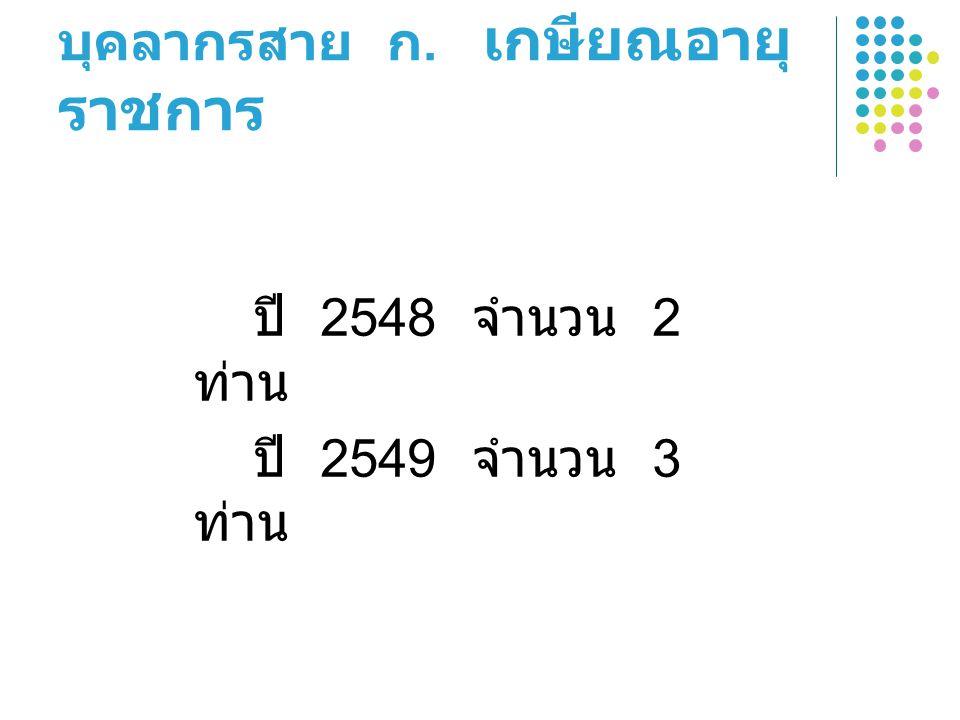 บุคลากรสาย ก. เกษียณอายุ ราชการ ปี 2548 จำนวน 2 ท่าน ปี 2549 จำนวน 3 ท่าน