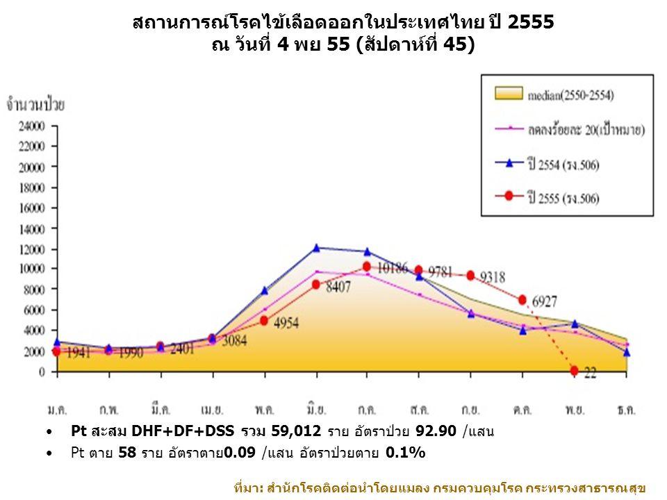 สถานการณ์โรคไข้เลือดออกในประเทศไทย ปี 2555 ณ วันที่ 4 พย 55 (สัปดาห์ที่ 45) Pt สะสม DHF+DF+DSS รวม 59,012 ราย อัตราป่วย 92.90 /แสน Pt ตาย 58 ราย อัตรา