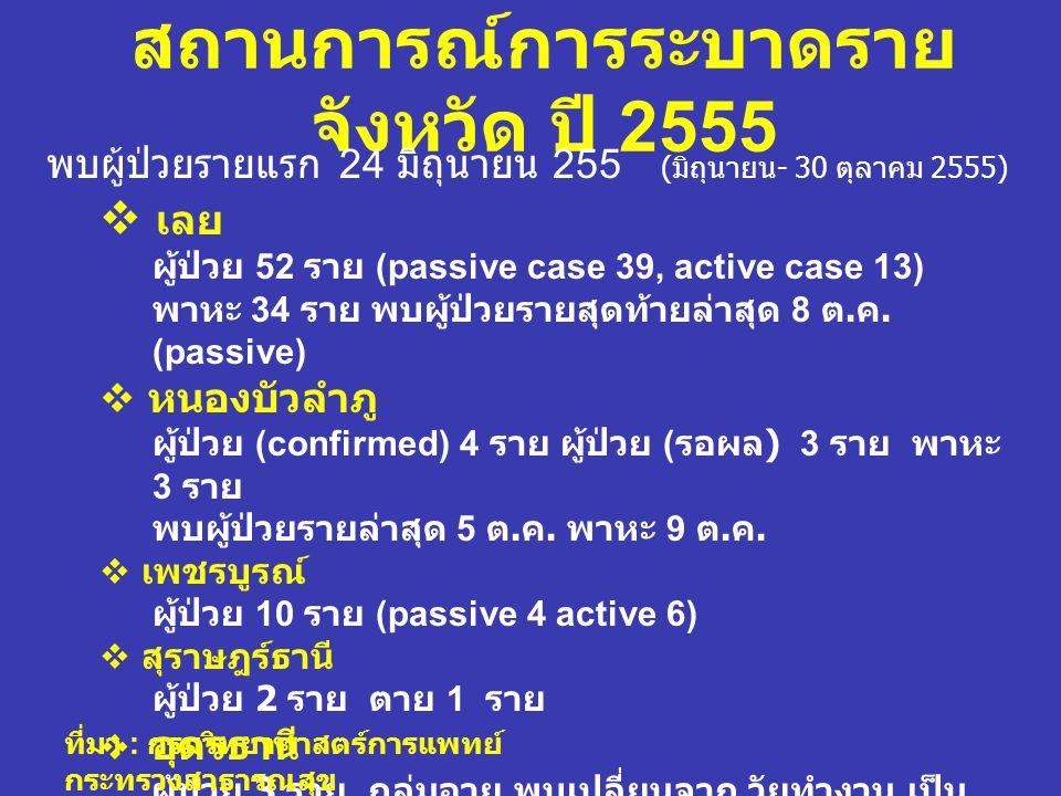 สถานการณ์การระบาดราย จังหวัด ปี 2555 พบผู้ป่วยรายแรก 24 มิถุนายน 255 ( มิถุนายน - 30 ตุลาคม 2555)  เลย ผู้ป่วย 52 ราย (passive case 39, active case 1