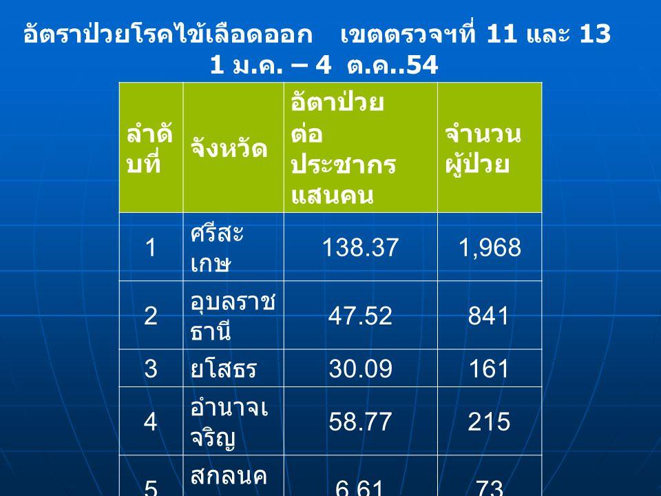 จังหวัดศรีสะเกษจังหวัดอุบลราชธานีจังหวัดยโสธร อำเภอ จำนวน ผู้ป่วยอำเภอ จำนวน ผู้ป่วยอำเภอ จำนวน ผู้ป่วย ขุขันธ์ 235 เมือง 67 เมือง 40 กันทรลักษ์ 186 เดชอุดม 59 กุดชุม 24 เมือง 105 ตระการ พืชผล 156 วังหิน 107 โขงเจียม 25 จังหวัด อำนาจเจริญ อุทุมพรพิสัย 100 บุณฑริก 22 อำเภอ จำนวน ผู้ป่วย ยางชุมน้อย 26 วารินชำราบ 114 เมือง 35 กันทรารมย์ 79 ปรางค์กู่ 59 จังหวัดนครพนมจังหวัดมุกดาหาร ขุนหาญ 66 อำเภอ จำนวน ผู้ป่วยอำเภอ จำนวน ผู้ป่วย ราษีไศล 70 เมือง 43 เมือง 29 แสดงข้อมูลอำเภอที่มีจำนวนผู้ป่วยไข้เลือดออก ตั้งแต่ 20 รายขึ้นไป