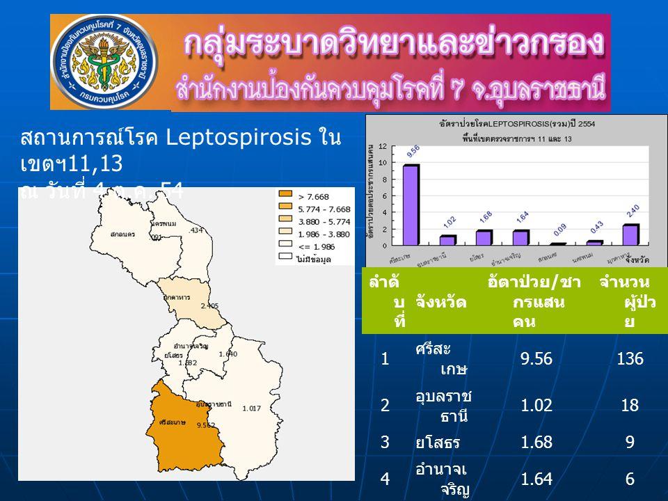 ลำดั บ ที่ จังหวัด อัตาป่วย / ชา กรแสน คน จำนวน ผู้ป่ว ย 1 ศรีสะ เกษ 9.56136 2 อุบลราช ธานี 1.0218 3 ยโสธร 1.689 4 อำนาจเ จริญ 1.646 5 สกลนคร 0.091 6 นครพน ม 0.433 7 มุกดาหา ร 2.408 สถานการณ์โรค Leptospirosis ใน เขตฯ 11,13 ณ วันที่ 4 ต.