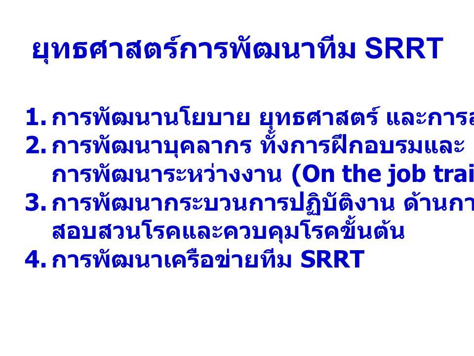 ยุทธศาสตร์การพัฒนาทีม SRRT 1. การพัฒนานโยบาย ยุทธศาสตร์ และการส่งเสริมสนับสนุน 2. การพัฒนาบุคลากร ทั้งการฝึกอบรมและ การพัฒนาระหว่างงาน (On the job tra