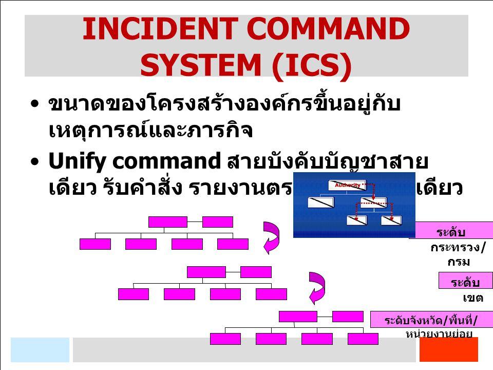 INCIDENT COMMAND SYSTEM (ICS) ขนาดของโครงสร้างองค์กรขึ้นอยู่กับ เหตุการณ์และภารกิจ Unify command สายบังคับบัญชาสาย เดียว รับคำสั่ง รายงานตรงเพียงบุคคล
