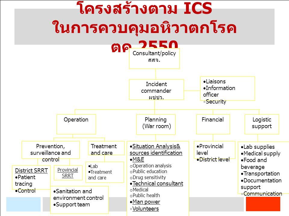 โครงสร้างตาม ICS ในการควบคุมอหิวาตกโรค ตค.2550 Incident commander ผชชว.  Liaisons  Information officer  Security OperationFinancial District SRRT 