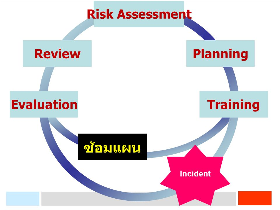 Training Planning Risk Assessment Review Evaluation Incident ซ้อมแผน