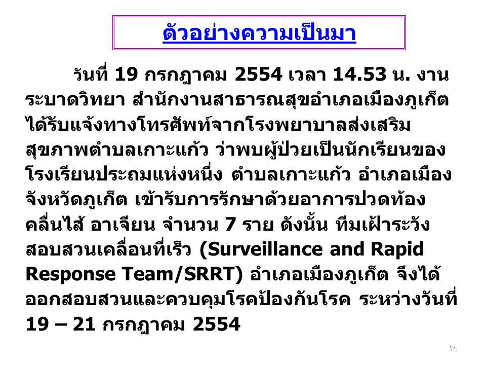 วั นที่ 19 กรกฎาคม 2554 เวลา 14.53 น. งาน ระบาดวิทยา สำนักงานสาธารณสุขอำเภอเมืองภูเก็ต ได้รับแจ้งทางโทรศัพท์จากโรงพยาบาลส่งเสริม สุขภาพตำบลเกาะแก้ว ว่
