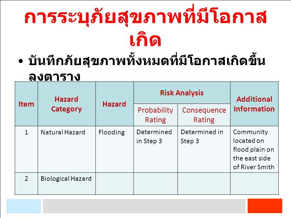 การระบุภัยสุขภาพที่มีโอกาส เกิด บันทึกภัยสุขภาพทั้งหมดที่มีโอกาสเกิดขึ้น ลงตาราง Item Hazard Category Hazard Risk Analysis Additional Information Prob