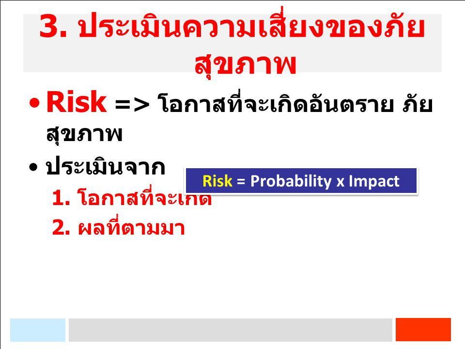 3. ประเมินความเสี่ยงของภัย สุขภาพ Risk => โอกาสที่จะเกิดอันตราย ภัย สุขภาพ ประเมินจาก 1. โอกาสที่จะเกิด 2. ผลที่ตามมา Risk = Probability x Impact