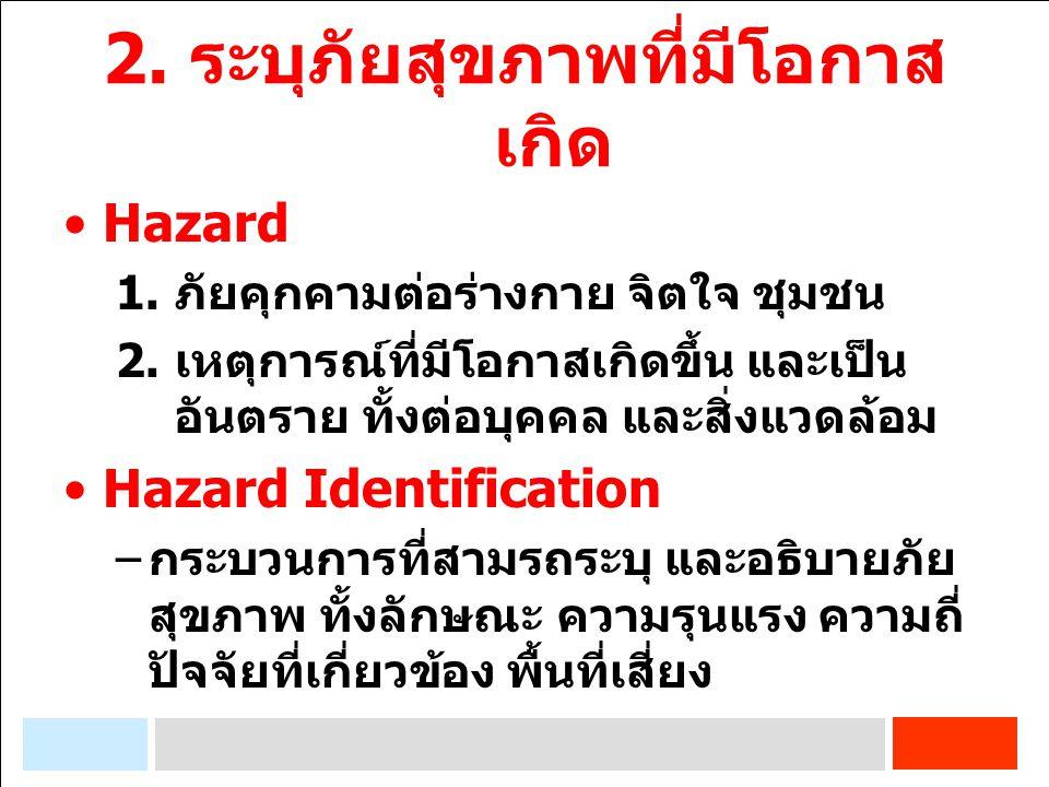 Type of Hazard 1. ภัยธรรมชาติ 2. ภัยชีวภาพ 3. ภัยสารเคมี 4. ภัยปรมาณู 5. ภัยที่มนุษย์ก่อขึ้น
