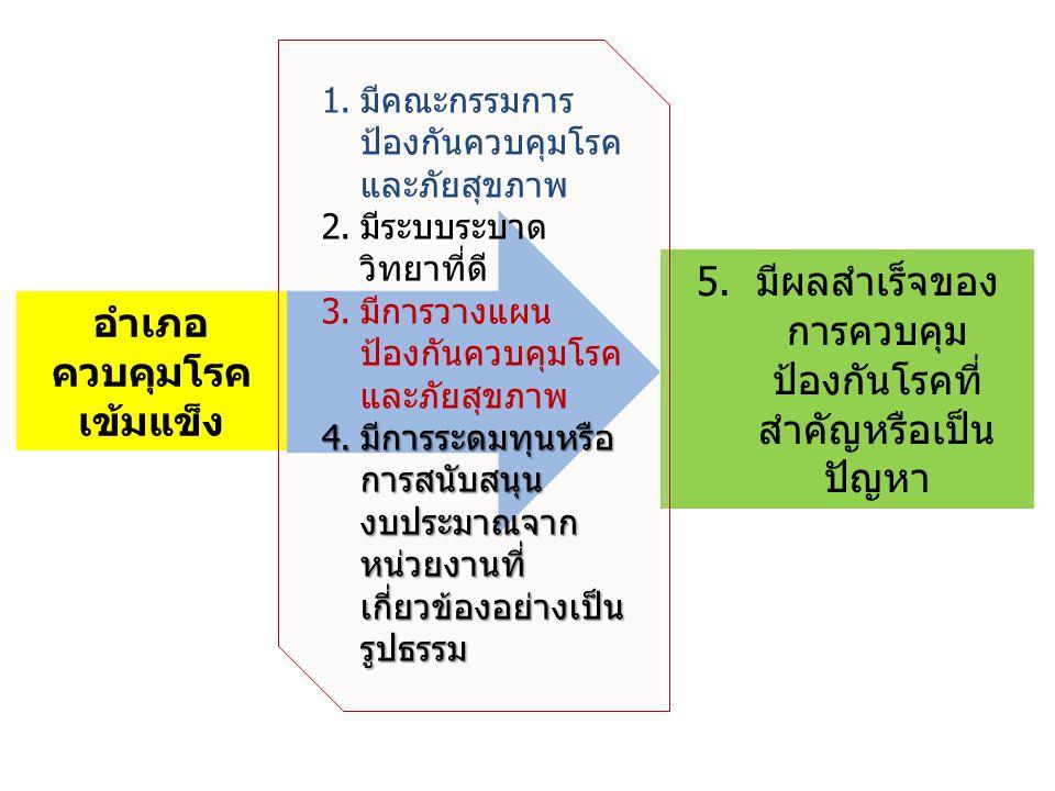 5.มีผลสำเร็จของ การควบคุม ป้องกันโรคที่ สำคัญหรือเป็น ปัญหา อำเภอ ควบคุมโรค เข้มแข็ง 1.มีคณะกรรมการ ป้องกันควบคุมโรค และภัยสุขภาพ 2.มีระบบระบาด วิทยาที่ดี 3.มีการวางแผน ป้องกันควบคุมโรค และภัยสุขภาพ 4.มีการระดมทุนหรือ การสนับสนุน งบประมาณจาก หน่วยงานที่ เกี่ยวข้องอย่างเป็น รูปธรรม