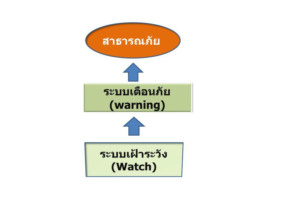ระบบเตือนภัย (warning) สาธารณภัย
