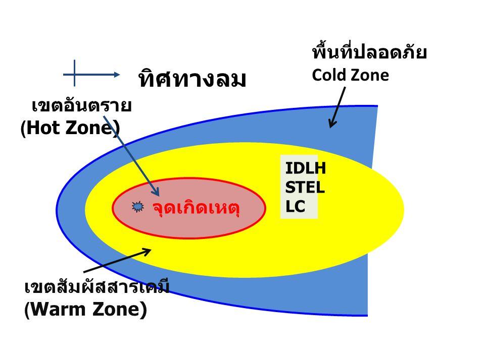 ทิศทางลม IDLH STEL LC เขตอันตราย (Hot Zone) เขตสัมผัสสารเคมี (Warm Zone) จุดเกิดเหตุ พื้นที่ปลอดภัย Cold Zone