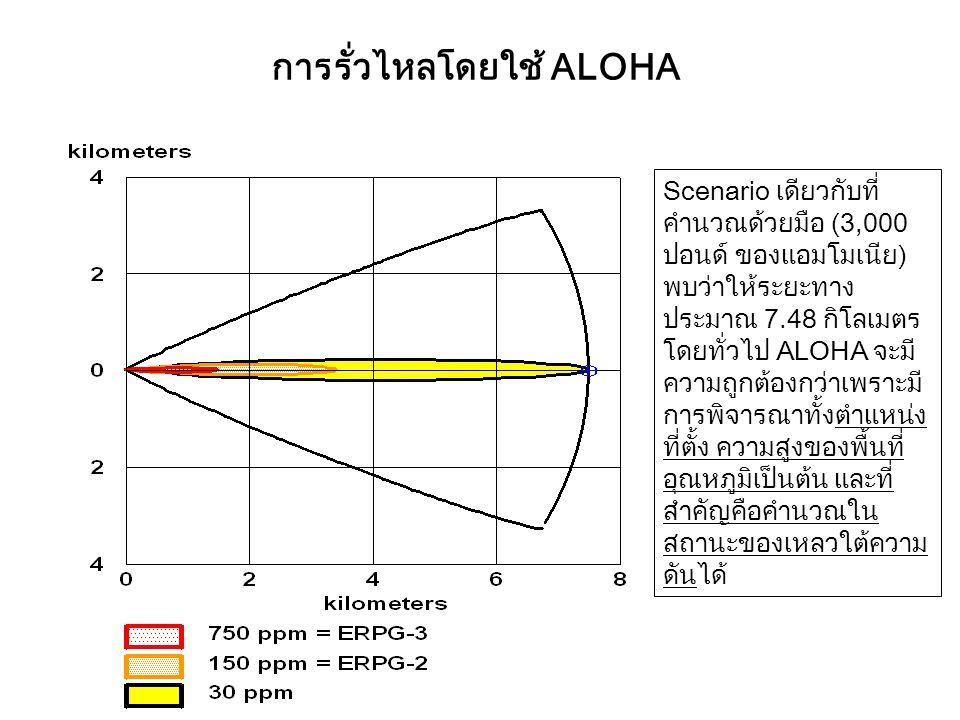 การรั่วไหลโดยใช้ ALOHA Scenario เดียวกับที่ คำนวณด้วยมือ (3,000 ปอนด์ ของแอมโมเนีย) พบว่าให้ระยะทาง ประมาณ 7.48 กิโลเมตร โดยทั่วไป ALOHA จะมี ความถูกต้องกว่าเพราะมี การพิจารณาทั้งตำแหน่ง ที่ตั้ง ความสูงของพื้นที่ อุณหภูมิเป็นต้น และที่ สำคัญคือคำนวณใน สถานะของเหลวใต้ความ ดันได้