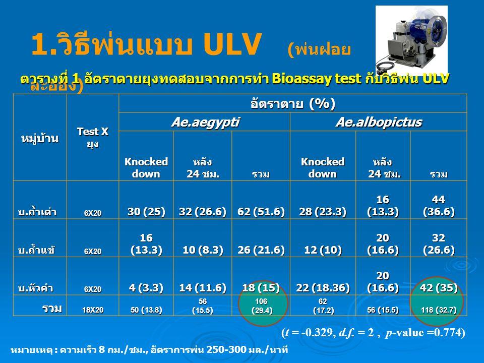 หมู่บ้าน Test X ยุง อัตราตาย (%) Ae.aegypti Ae.albopictus Knocked down หลัง 24 ชม. รวม Knocked down หลัง 24 ชม. 24 ชม.รวม บ. ถ้ำเต่า 6X20 30 (25) 32 (