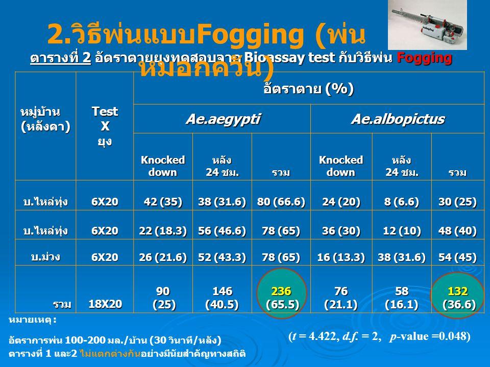 ตารางที่ 2 อัตราตายยุงทดสอบจาก Bioassay test กับวิธีพ่น Fogging หมู่บ้าน (หลังคา) TestXยุง อัตราตาย (%) Ae.aegypti Ae.albopictus Knockeddownหลัง 24 ชม.