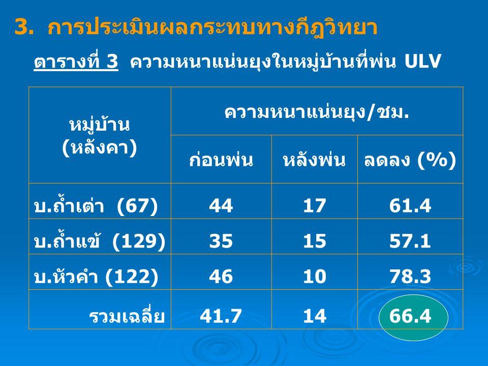 ตารางที่ 3 ความหนาแน่นยุงในหมู่บ้านที่พ่น ULV หมู่บ้าน (หลังคา) ความหนาแน่นยุง/ชม. ก่อนพ่นหลังพ่นลดลง (%) บ.ถ้ำเต่า (67)441761.4 บ.ถ้ำแข้ (129)351557.