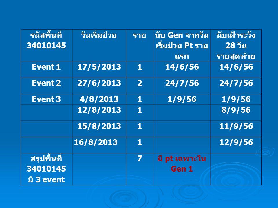 รหัสพื้นที่ 34010145 วันเริ่มป่วยราย นับ Gen จากวัน เริ่มป่วย Pt ราย แรก นับเฝ้าระวัง 28 วัน รายสุดท้าย Event 117/5/2013114/6/56 Event 227/6/2013224/7