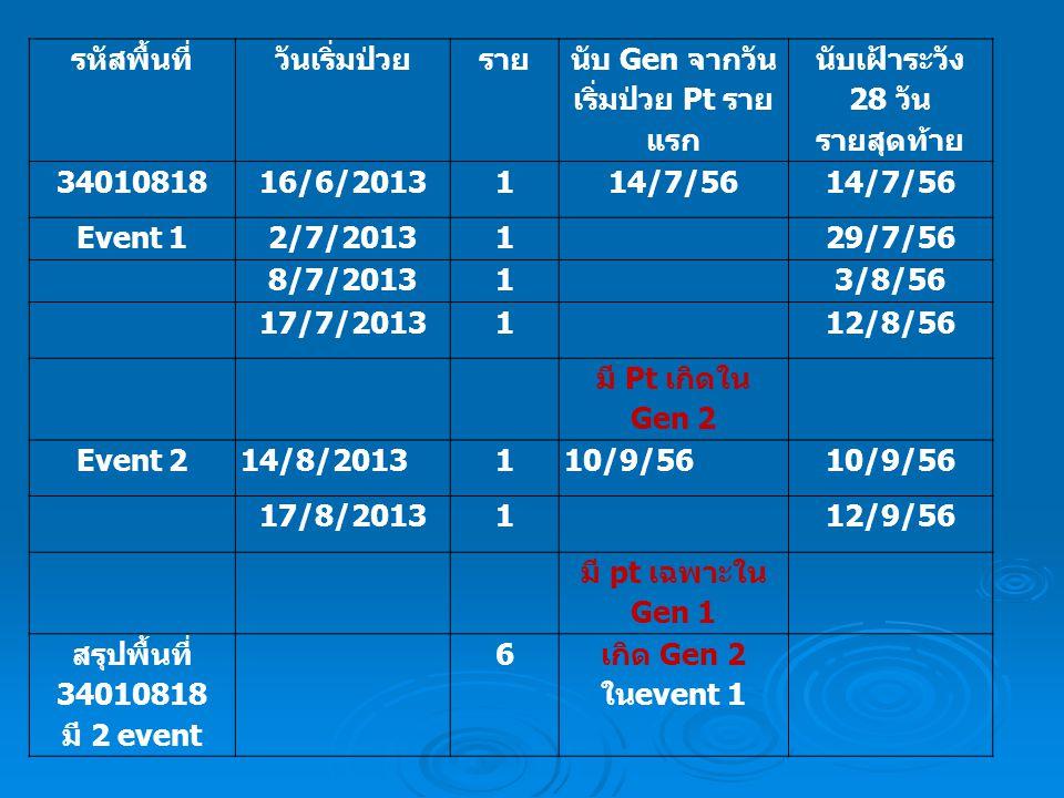 รหัสพื้นที่วันเริ่มป่วยราย นับ Gen จากวัน เริ่มป่วย Pt ราย แรก นับเฝ้าระวัง 28 วัน รายสุดท้าย 3401081816/6/2013114/7/56 Event 12/7/2013129/7/56 8/7/201313/8/56 17/7/2013112/8/56 มี Pt เกิดใน Gen 2 Event 214/8/2013110/9/56 17/8/2013112/9/56 มี pt เฉพาะใน Gen 1 สรุปพื้นที่ 34010818 มี 2 event 6 เกิด Gen 2 ใน event 1