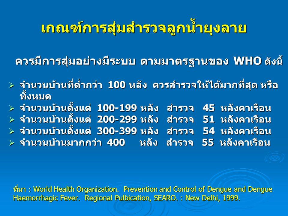 เกณฑ์การสุ่มสำรวจลูกน้ำยุงลาย ควรมีการสุ่มอย่างมีระบบ ตามมาตรฐานของ WHO ดังนี้ ควรมีการสุ่มอย่างมีระบบ ตามมาตรฐานของ WHO ดังนี้  จำนวนบ้านที่ต่ำกว่า 100 หลัง ควรสำรวจให้ได้มากที่สุด หรือ ทั้งหมด ทั้งหมด  จำนวนบ้านตั้งแต่ 100-199 หลัง สำรวจ 45 หลังคาเรือน  จำนวนบ้านตั้งแต่ 200-299 หลัง สำรวจ 51 หลังคาเรือน  จำนวนบ้านตั้งแต่ 300-399 หลัง สำรวจ 54 หลังคาเรือน  จำนวนบ้านมากกว่า 400 หลัง สำรวจ 55 หลังคาเรือน ที่มา : World Health Organization.