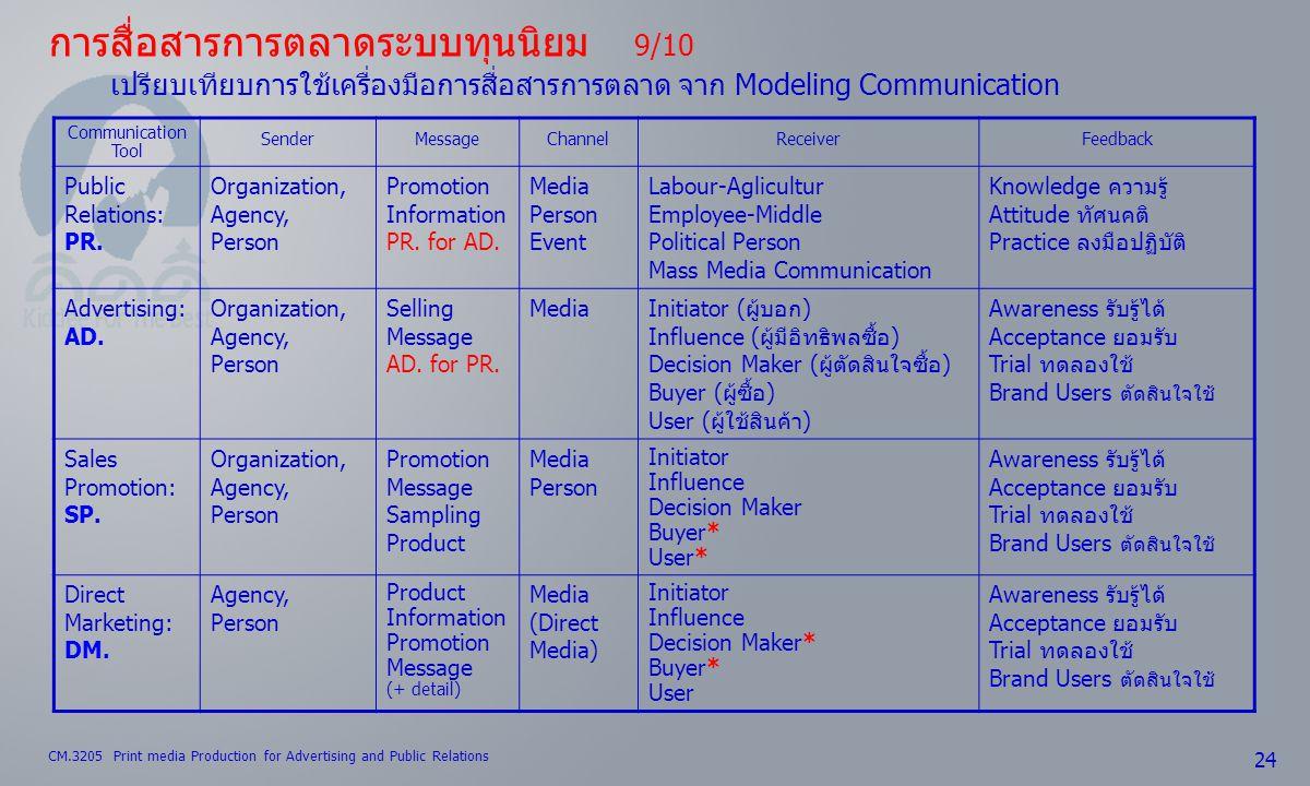 CM.3205 Print media Production for Advertising and Public Relations 24 การสื่อสารการตลาดระบบทุนนิยม 9/10 เปรียบเทียบการใช้เครื่องมือการสื่อสารการตลาด