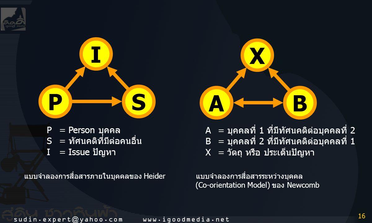 16 แบบจำลองการสื่อสารภายในบุคคลของ Heider PS I P=Person บุคคล S=ทัศนคติที่มีต่อคนอื่น I=Issue ปัญหา แบบจำลองการสื่อสารระหว่างบุคคล (Co-orientation Mod