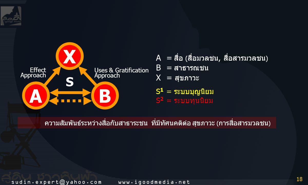 18 ความสัมพันธ์ระหว่างสื่อกับสาธาระชน ที่มีทัศนคติต่อ สุขภาวะ ( การสื่อสารมวลชน ) AB X A= สื่อ ( สื่อมวลชน, สื่อสารมวลชน ) B= สาธารณชน X= สุขภาวะ S 1
