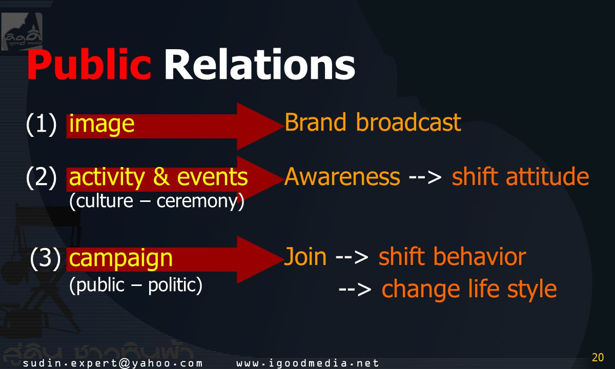 20 Public Relations (1)image (2)activity & events (culture – ceremony) (3)campaign (public – politic) Brand broadcast Awareness --> shift attitude Joi