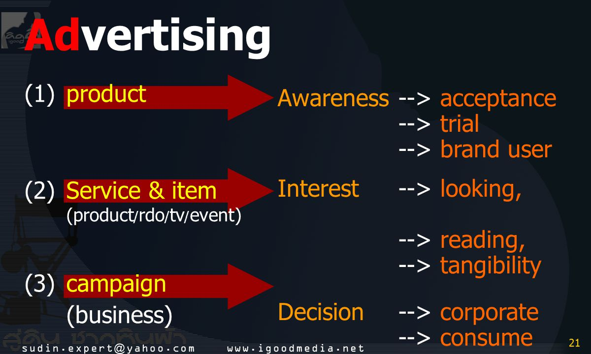 21 Advertising (1)product (2)Service & item (product / rdo / tv / event) (3)campaign (business) Awareness--> acceptance --> trial --> brand user Inter
