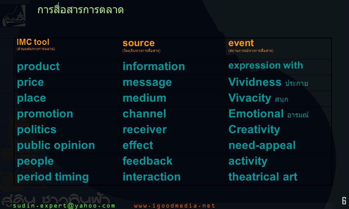 6 การสื่อสารการตลาด theatrical artinteractionperiod timing activityfeedbackpeople Creativityreceiverpolitics Vivacity สนุก mediumplace expression with informationproduct need-appealeffectpublic opinion Emotional อารมณ์ channelpromotion Vividness ประกาย messageprice event ( สถานการณ์ทางการสื่อสาร ) source ( วัตถุดิบทางการสื่อสาร ) IMC tool ( ส่วนผสมทางการตลาด )
