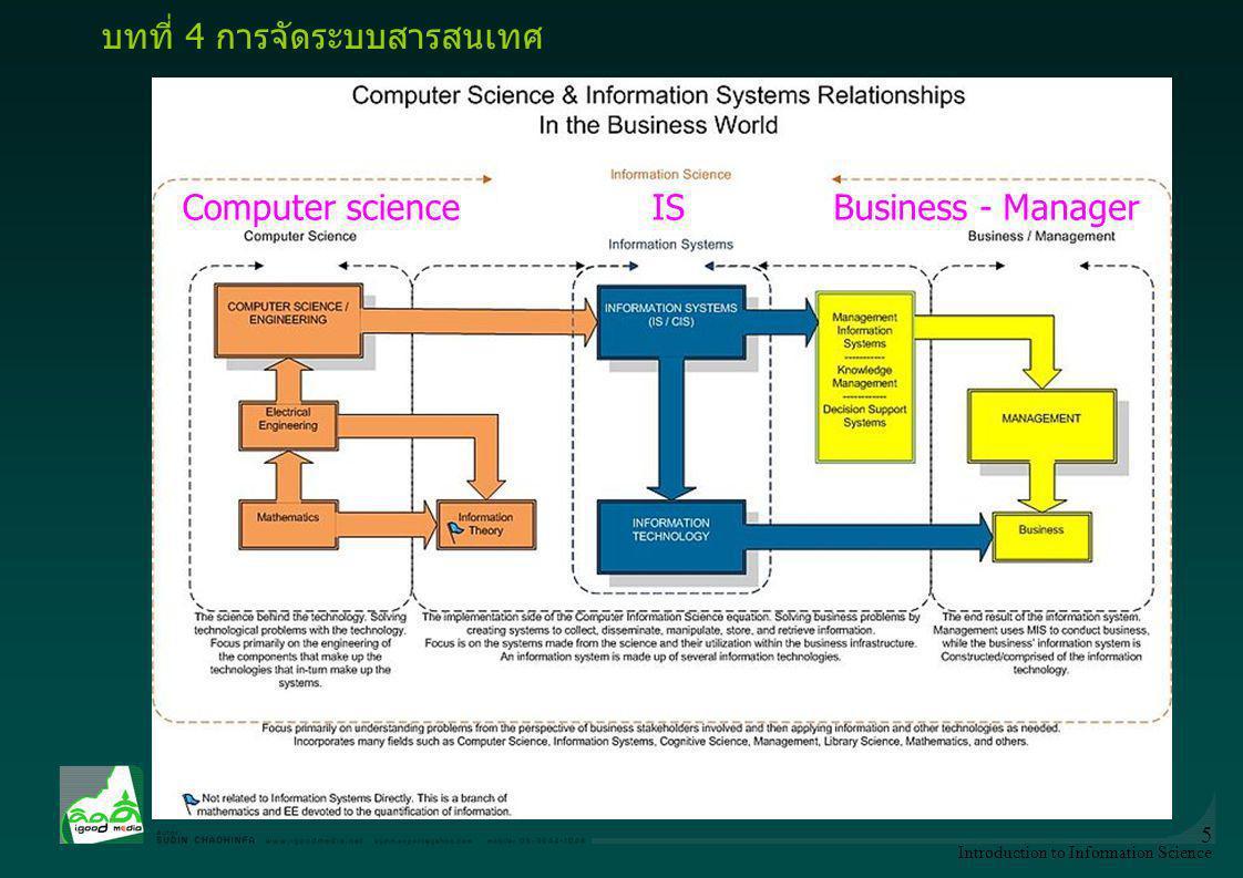 Introduction to Information Science 16 Dimension KM of Sudin Chaohinfa 3-นวัตกรรมการสื่อสาร การพัฒนาคุณภาพ (1) คิดเผื่อคนทั้งโลก กระทำเท่าที่สามารถ สื่อสารอย่างองอาจอ่อนน้อม (think GLOBALLY but act LOCALLY and communicate HUMILITY) (2)หลักสัมมาปัญญา 4 (intelligence good) อารมณ์อุดมปัญญา (i–emotion: intelligence emotion) คิดฉลาดสร้างสรรค์ (i–thinking: intelligence thinking) ปัญญาสรรสร้าง (i–creativity: intelligence creativity) องอาจปัญญา (i–action: intelligence action) (3)เศรษฐกิจพึ่งตน ชุมชนเข้มแข็ง อยู่ แบบ พึ่งพาคิด แบบ พอเพียง ทำ แบบ ไม่พัก–ไม่เพียรบริโภค แค่ พอดี … สู่วิถี บวร เพราะเราไม่พัก เราไม่เพียร เราจึงอยู่อย่างพอเพียงได้ บทที่ 4 การจัดระบบสารสนเทศ