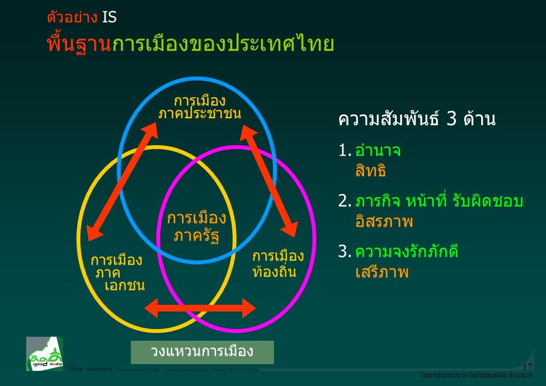 Introduction to Information Science 17 วงแหวนการเมือง การเมือง ท้องถิ่น การเมือง ภาคประชาชน การเมือง ภาค เอกชน การเมือง ภาครัฐ ความสัมพันธ์ 3 ด้าน 1.อ