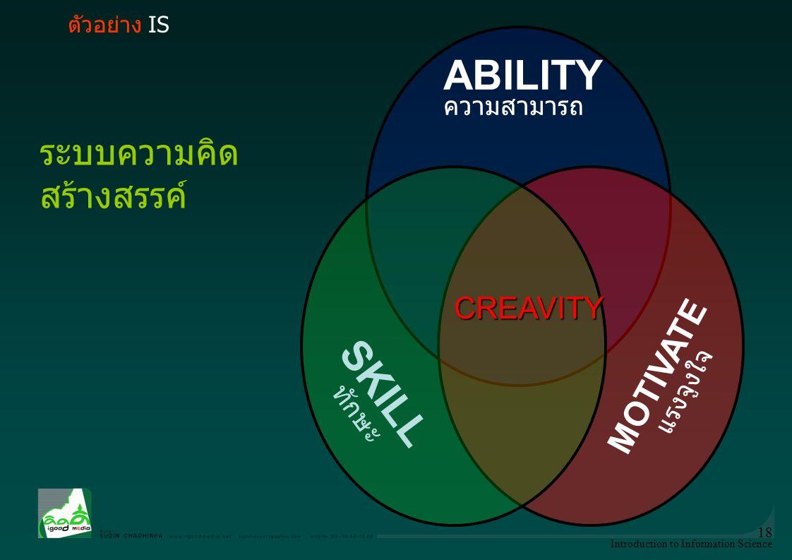 Introduction to Information Science 18 ระบบความคิด สร้างสรรค์ ABILITY ความสามารถ MOTIVATE แรงจูงใจ SKILL ทักษะ CREAVITY ตัวอย่าง IS